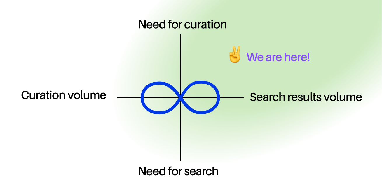 https://cdn.gobeyond.so/misc/blog/curation-vs-search.png
